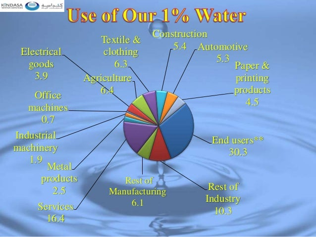 15 The Amount Of Water In Hydrologic Cycle