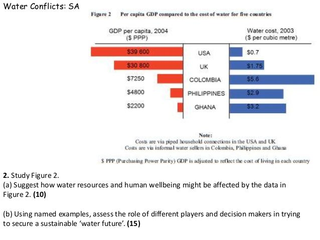 Water Conflicts: SAM2. Study Figure 2.(a) Suggest how water resources and human wellbeing might be affected by the data in...