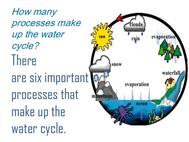 Water cycle for class 5 7 6 ccuart Image collections
