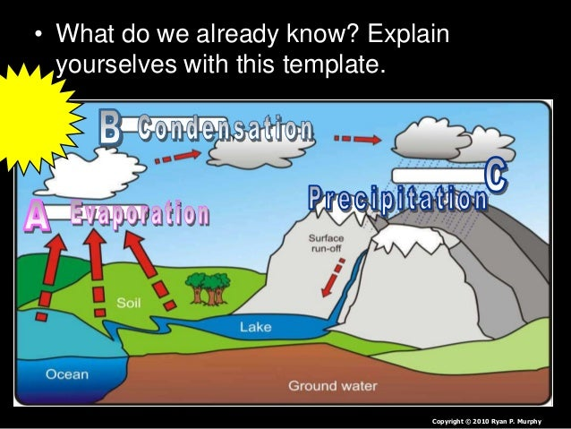 Water Cycle Lesson PowerPoint, Hydrological Cycle, Biogeochemical Cyc…