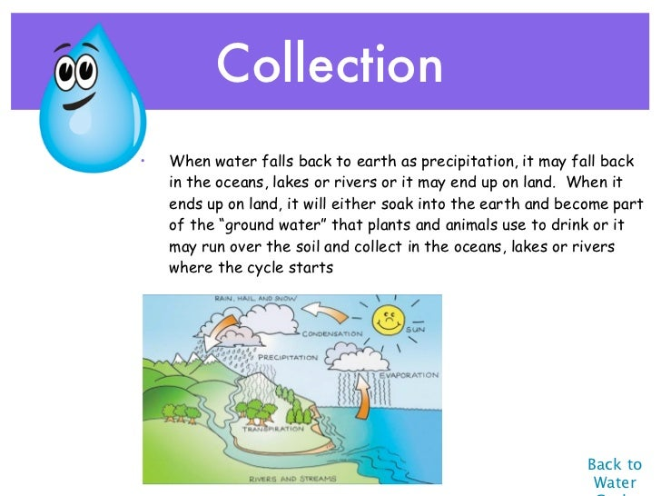 Water Cycle interactive presentation