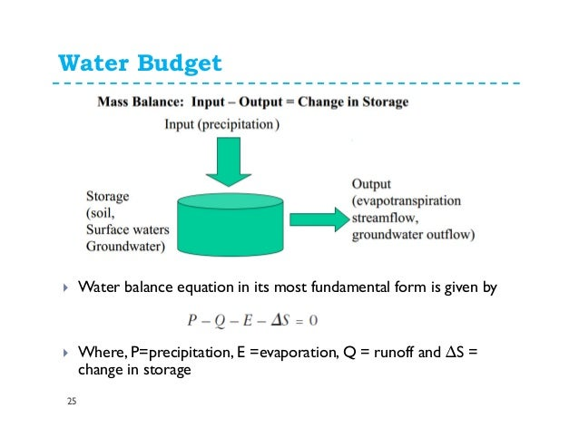 Water cycle and water ... Water Cycle Runoff