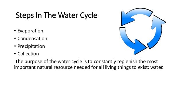 Water cycle bad vocabulary water cycle evaporation condensation precipitation water molecule 2 steps in ccuart Choice Image