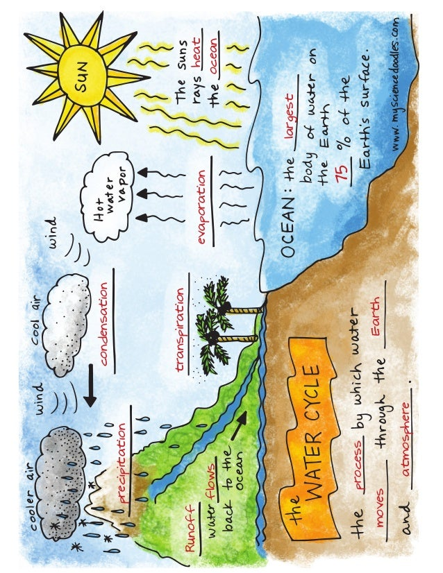 How to draw water cycle diagram electrical work wiring diagram water cycle bundle 0 rh slideshare net how to draw water cycle picture how to draw water ripples ccuart Gallery