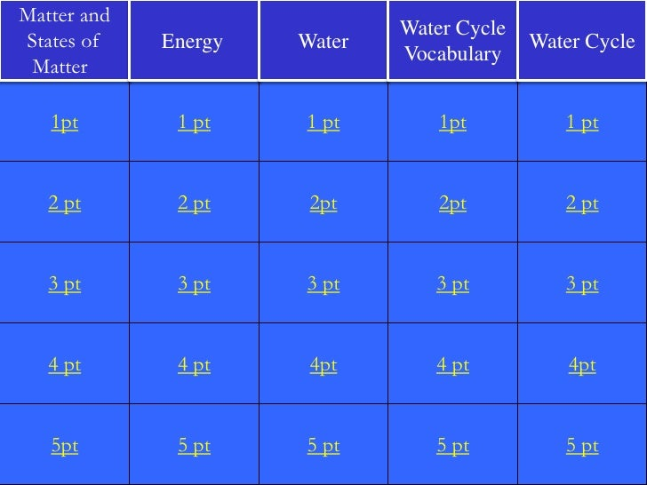 Matter and                              Water CycleStates of    Energy   Water                 Water Cycle                ...
