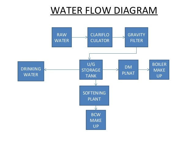 Water Flow Chart Ibovnathandedecker