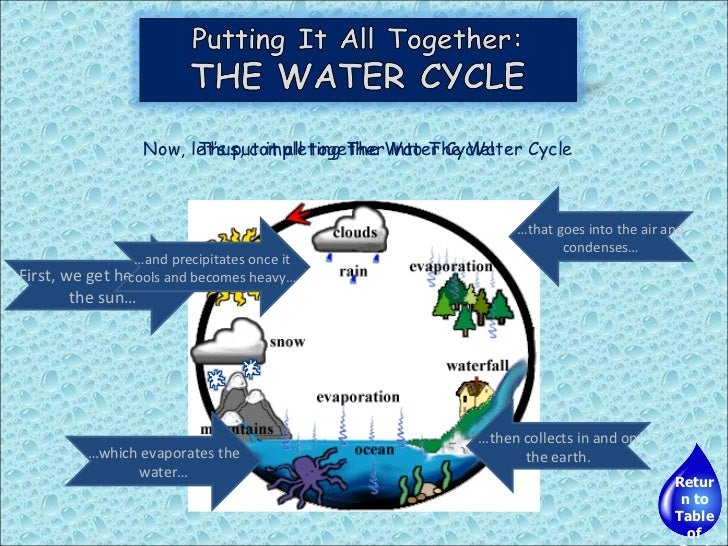 Water cycle ppt