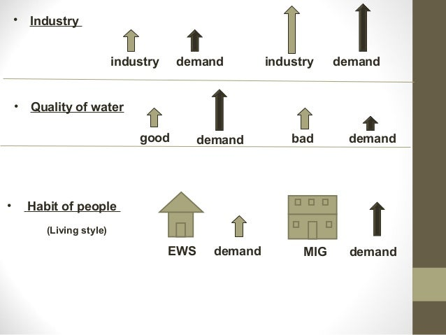 factors influencing availability of water