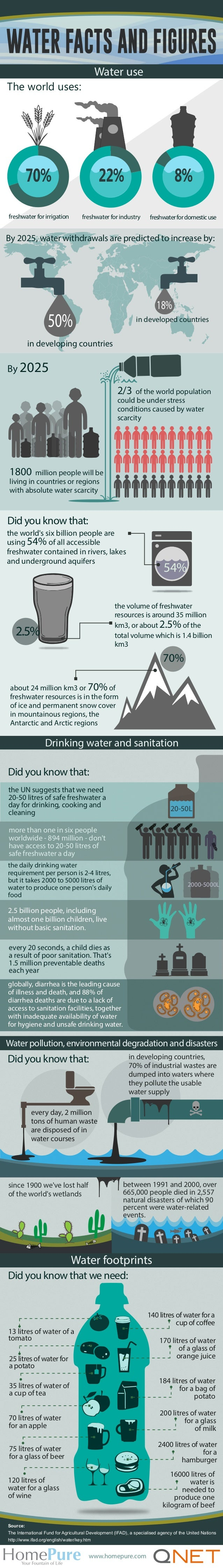 WATER FACTS AND FIGURES Water use The world uses:  70%  22%  8%  freshwater for irrigation  freshwater for industry  fresh...
