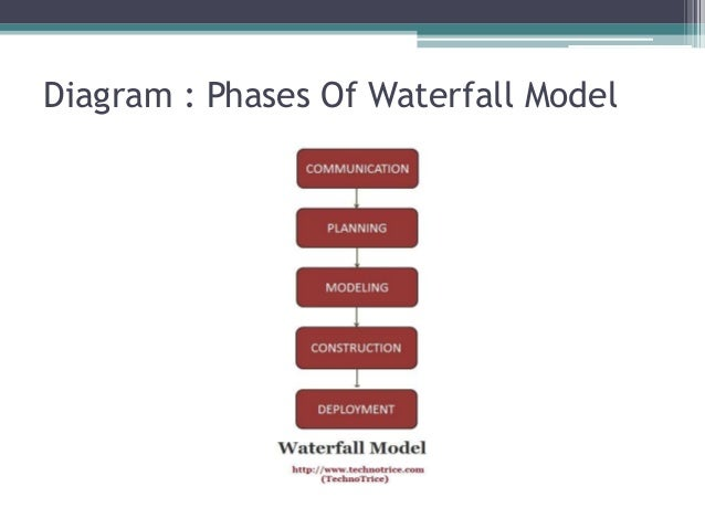 Waterfall model what is it its advantages disadvantages for Waterfall phases