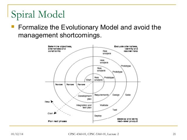 Waterfall model in software engineering lecture 2 20 21 spiral model formalize the evolutionary ccuart Gallery