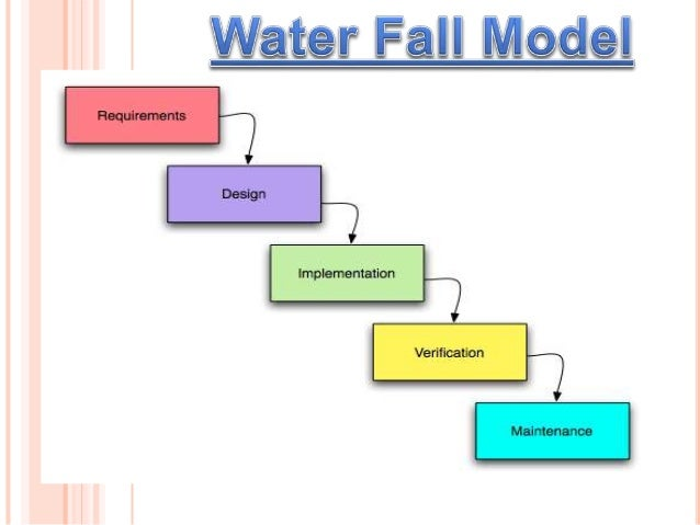 waterfall model for college management View notes - unit1 from cse 509 at sri sivani college of engineering unit - i conventional software management: the waterfall model, conventional software management performance.