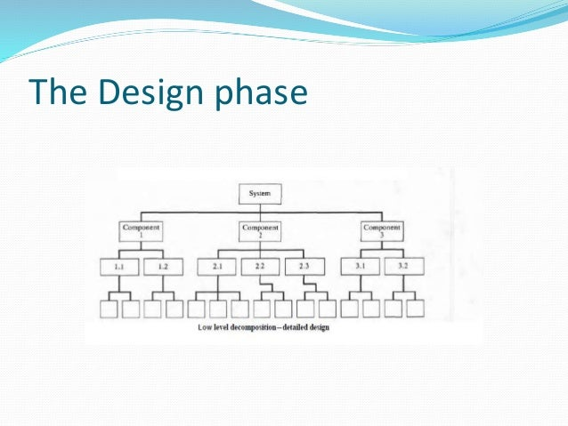 Waterfall model for Waterfall design phase