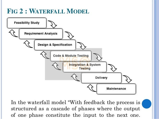 Waterfall model in system development life cycle for Waterfall model design meaning