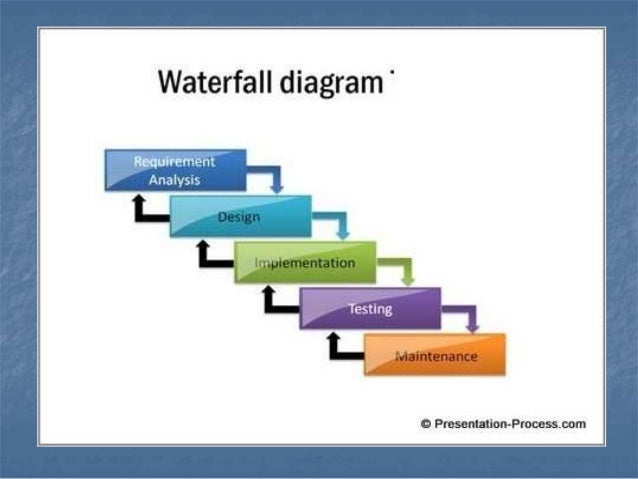 Water fall process model for Waterfall phases