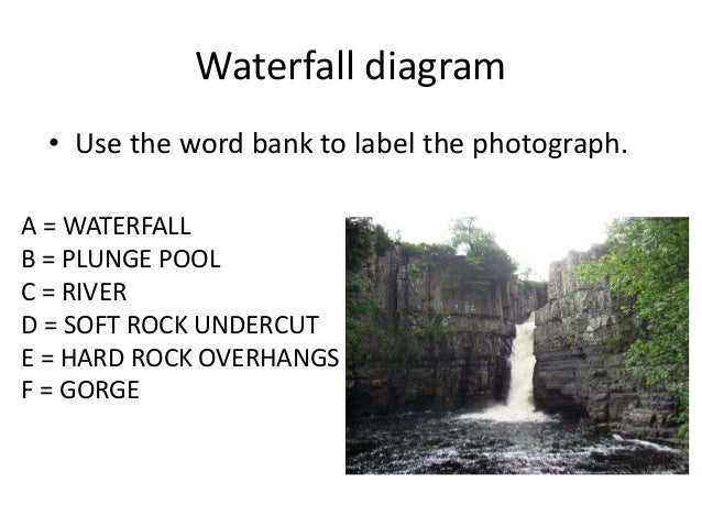 Waterfalls db lesson waterfall diagram use the word ccuart Images