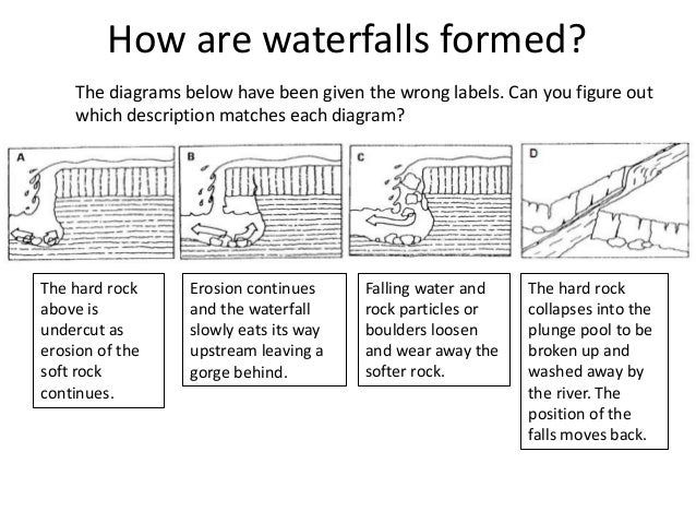 Waterfall formation diagram best waterfall 2017 river landforms water on the land ccuart Images