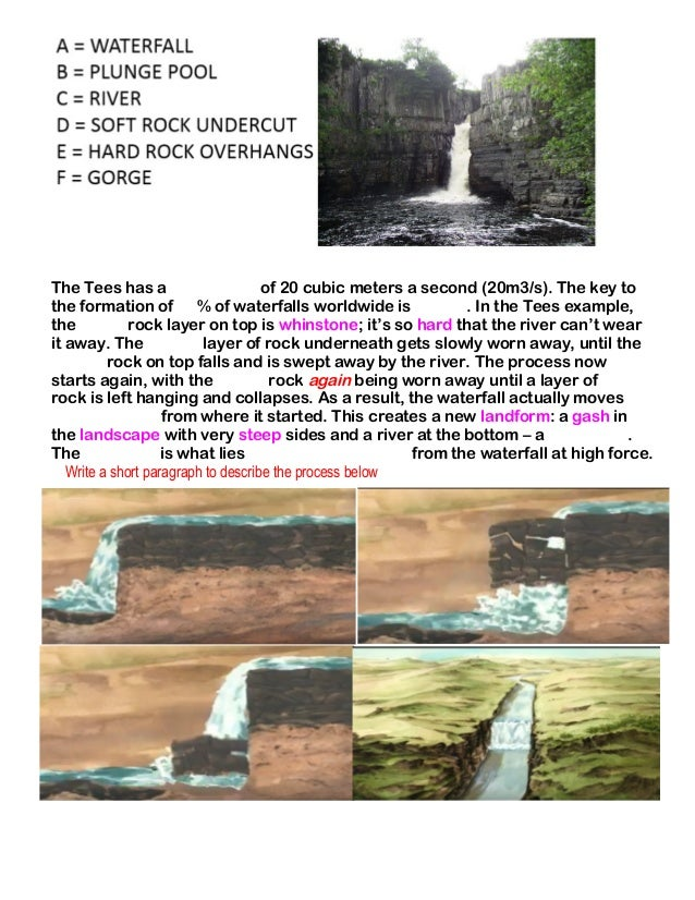 The Tees has a of 20 cubic meters a second (20m3/s). The key to the formation of % of waterfalls worldwide is . In the Tee...