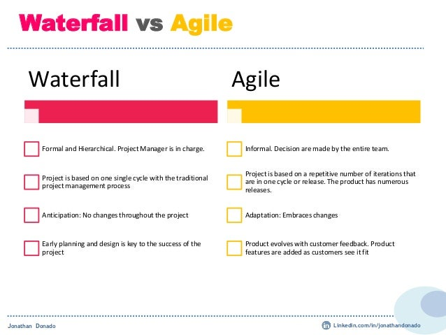 waterfall and agile Agile vs waterfall learn the differences, advantages, and types of projects each methodology is best suited to and how to implement a hybrid.