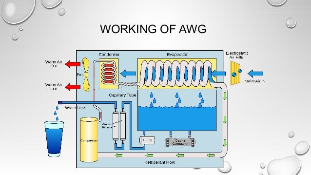 WORKING OF AWG