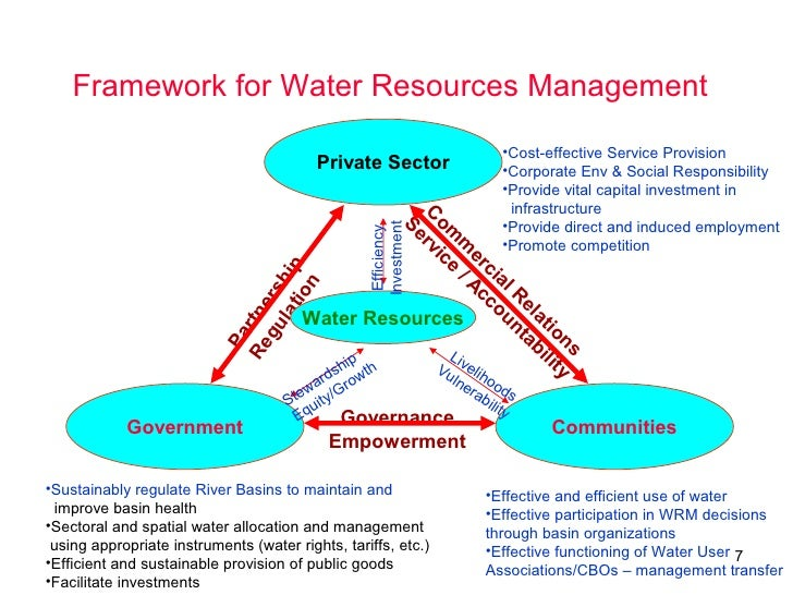 water privatization Read chapter 1 key issues in water services privatization: in the quest to reduce costs and improve the efficiency of water and wastewater services, many.