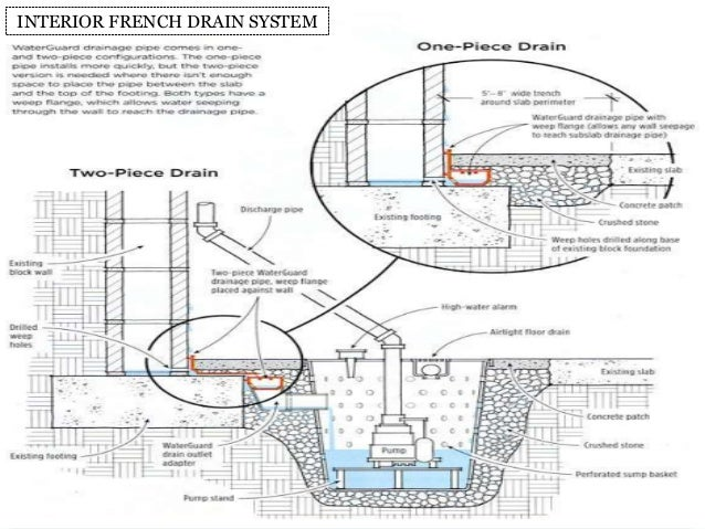 diagram of french drain system