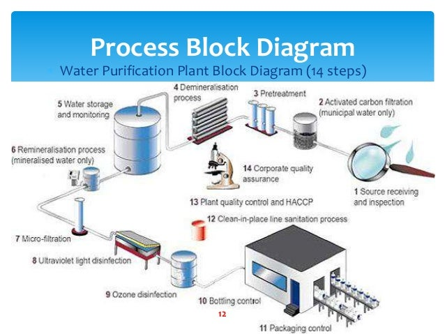 Water purification plant diagram trusted wiring diagrams water purification plant rh slideshare net surface water treatment plant diagram conventional water treatment plant diagram ccuart Gallery