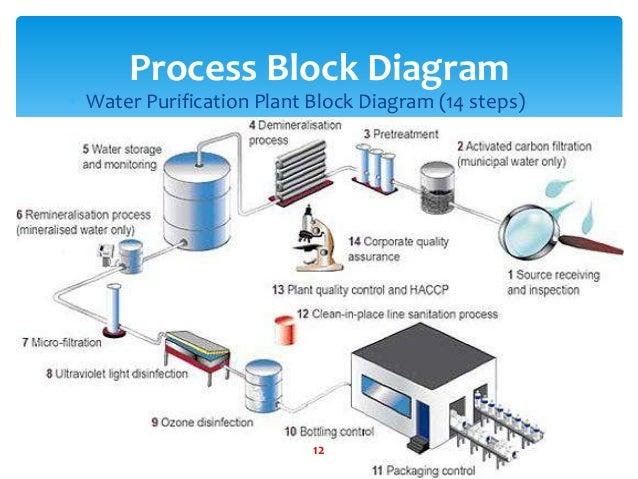 water purification plant rh slideshare net water purifier diagram water treatment diagram gcse chemistry