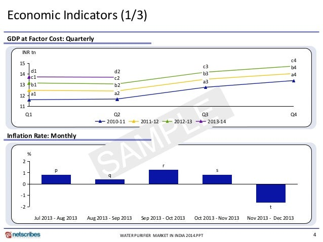 indias macroeconomics indicators Macroeconomic analysis focuses on national economies (or in the case of the eurozone on the euro area) and examines their health this is done by interpreting the economic indicators for the following areas: growth (business climate, gdp), inflation (consumer price index, producer price index), employment (unemployment claims, jobless claims) and production (factory orders, building permits.