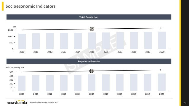 water purifier market in india 2014 2018 Top 10 water purifiers in india  hitech ro serves worldwide market including usa, india, asia pacific, middle east and europe  september 2018 m t w t f s s.