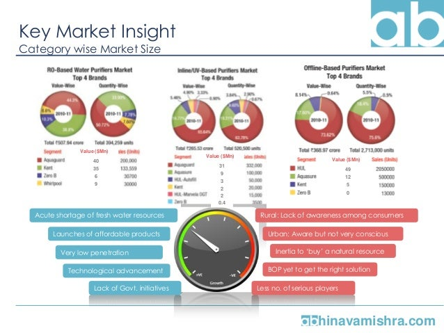 water purifier market in india by abhinava mishra