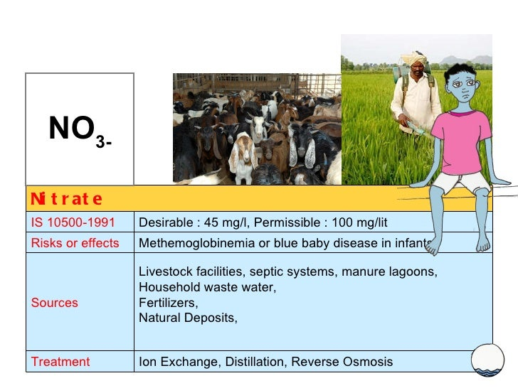 NO 3- Nitrate IS 10500-1991 Desirable : 45 mg/l, Permissible : 100 mg/lit Risks or effects Methemoglobinemia or blue baby ...