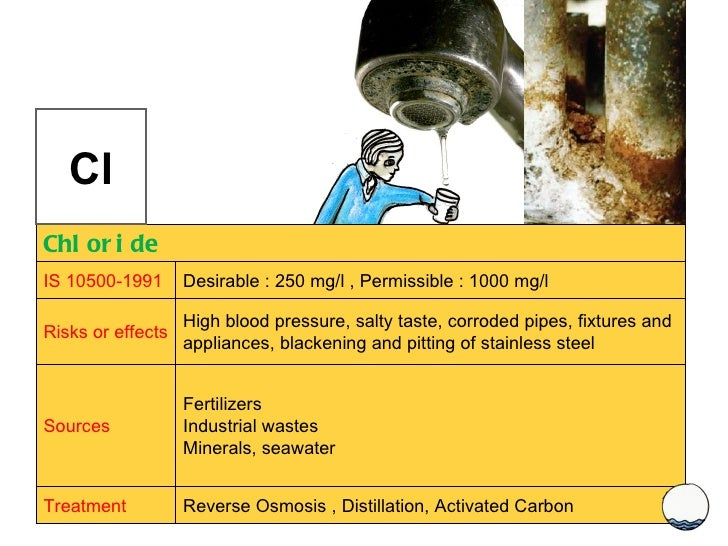 Cl Chloride IS 10500-1991 Desirable : 250 mg/l , Permissible : 1000 mg/l Risks or effects High blood pressure, salty taste...
