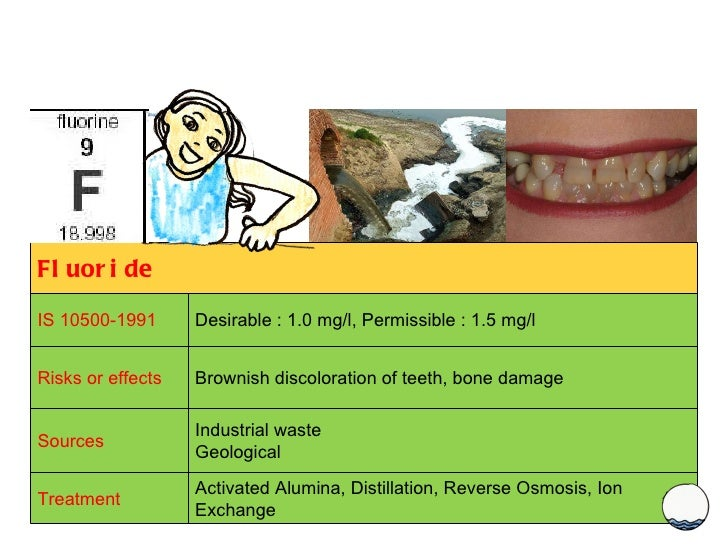Fluoride IS 10500-1991 Desirable : 1.0 mg/l, Permissible : 1.5 mg/l Risks or effects Brownish discoloration of teeth, bone...