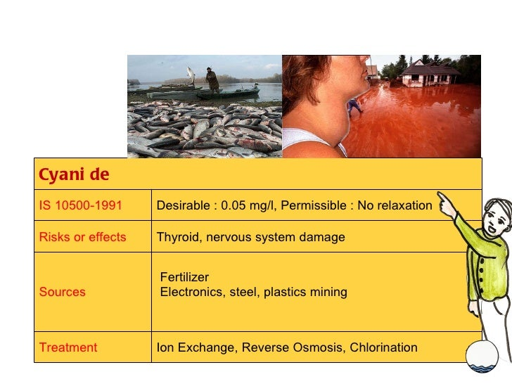Cyanide IS 10500-1991 Desirable : 0.05 mg/l, Permissible : No relaxation Risks or effects Thyroid, nervous system damage S...