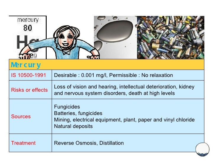 Mercury IS 10500-1991 Desirable : 0.001 mg/l, Permissible : No relaxation Risks or effects Loss of vision and hearing, int...