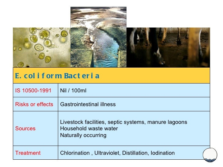 E.coliform Bacteria IS 10500-1991 Nil / 100ml Risks or effects Gastrointestinal illness Sources Livestock facilities, sept...