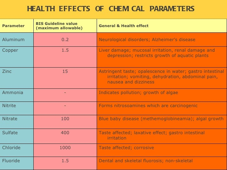HEALTH EFFECTS OF CHEMICAL PARAMETERS   Parameter BIS Guideline value (maximum allowable)  General & Health effect Aluminu...