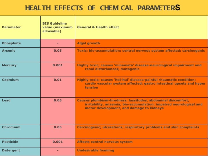HEALTH EFFECTS OF CHEMICAL PARAMETER S  Parameter BIS Guideline value (maximum allowable)  General & Health effect Phospha...