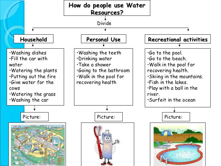 water resources power point presentation  15 how do people use water resources