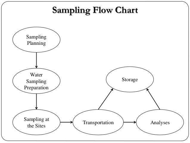 Sampling Flow Chart Sampling Planning Water Sampling Preparation Storage Sampling at the Sites Transportation Analyses