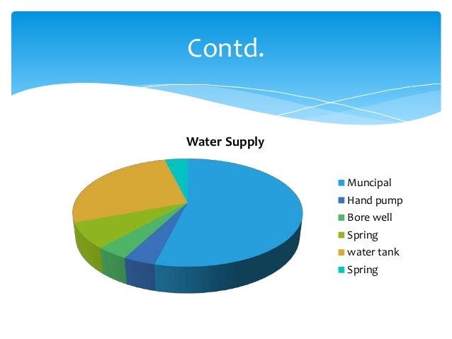 Water Supply Muncipal Hand pump Bore well Spring water tank Spring Contd.
