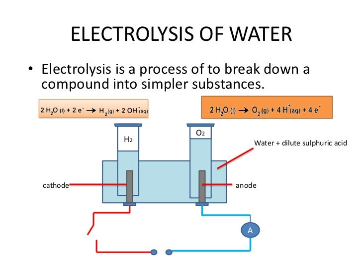 electrolysis scientific experiment Electrolysis k-12 experiments & background information for lesson plans, class activities & science fair projects for elementary, middle and high school students.