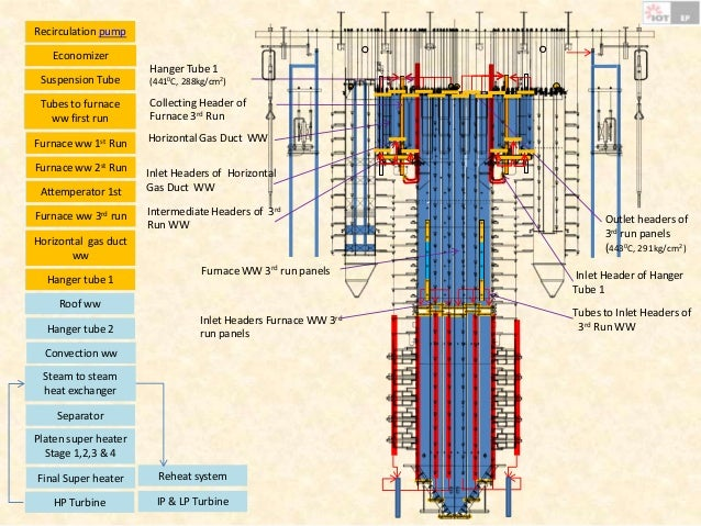 Water steam Circuit in Supercritical Boiler for 660MW Power Plant