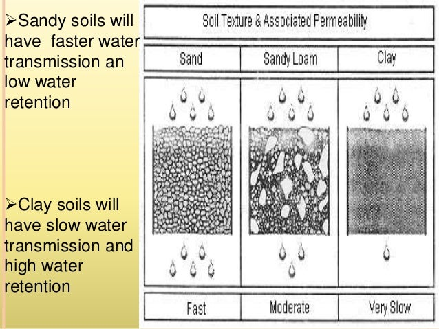 Water Retaining Soil : Water store in soil an its factor