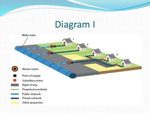 Main Sewer Line Diagram Main Best Free Home Design