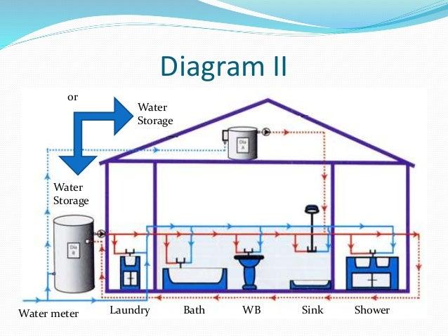 Water Supply System Diagram - Schematics Wiring Diagrams •