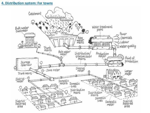 distribution system: for towns