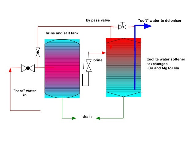 Water system 18 brine ccuart Images