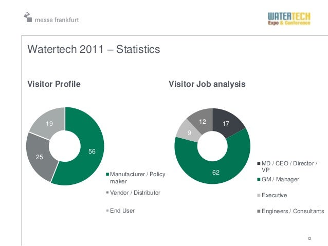 12Watertech 2011 – Statistics562519Manufacturer / PolicymakerVendor / DistributorEnd UserVisitor Profile Visitor Job analy...